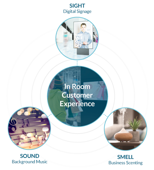 In Room Customer Experience